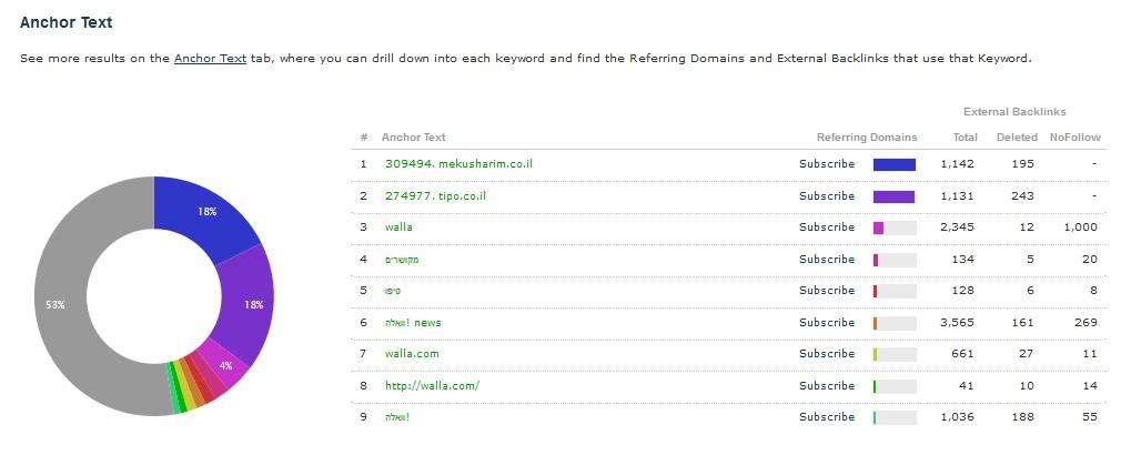 מדריך קידום אתרים חינם - כל מה שצריך לדעת לקראת 2020 21