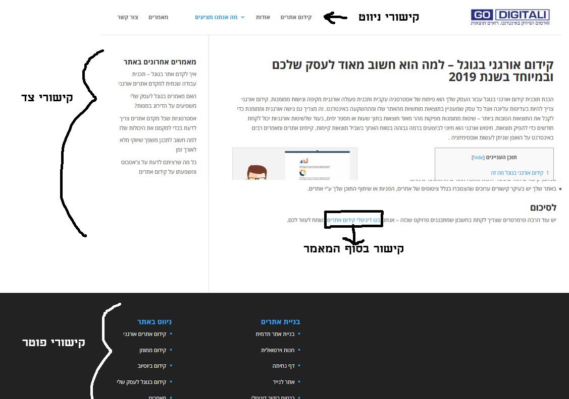 מדריך קידום אתרים חינם - כל מה שצריך לדעת לקראת 2020 19